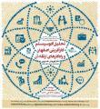 همایش تحلیل اکوسیستم کارآفرینی اصفهان و راهکارهای ارتقاء آن ؛اصفهان - 96