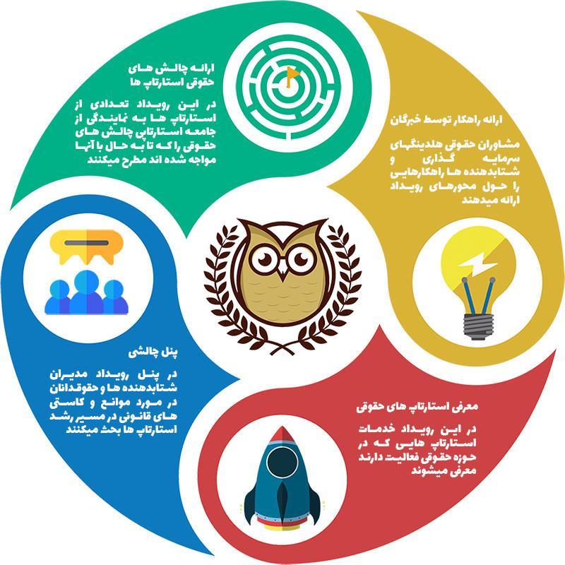 همایش حقوق کسب و کارهای نوپا (LEGAL DAY 2018) ؛تهران - تیر 97